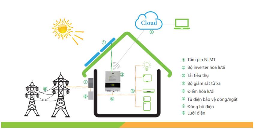 Giá Lắp Đặt Điện Mặt Trời Hòa Lưới Cho hộ Gia Đình